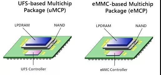 uMCP combined with LPDDR and UFS not only has high performance and large capacity, but also takes up 40% less space than PoP + discrete eMMC or UFS solutions, reduces memory chip occupation and enables a more flexible system design, High-density, low